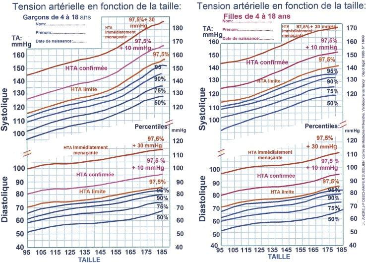 Pression artérielle des garçons et des filles de 4 à 18 ans en fonction de la taille. Étude de Nancy et seuils de l'hypertension artérielle (HTA) (Société de néphrologie pédiatrique).