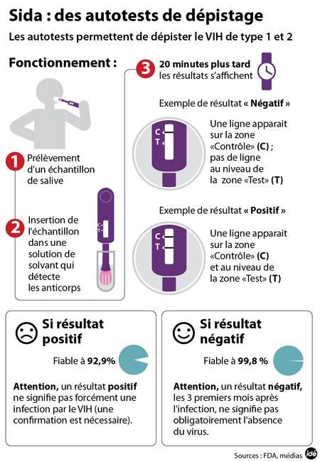 Test sida - OraQuick